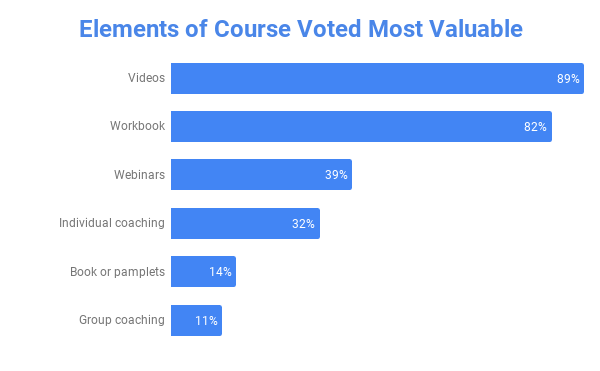 Elements of Course Voted Most Valuable (2).png