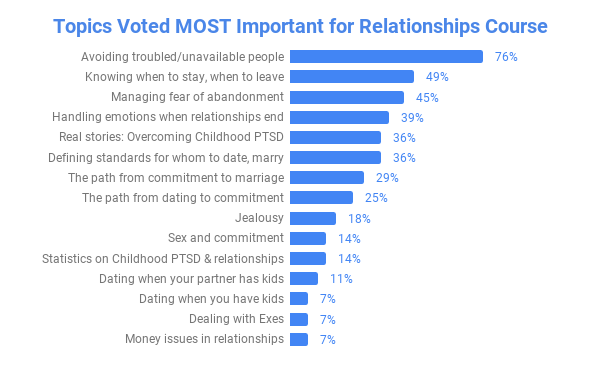 Topics Voted MOST Important for Relationships Course (3).png